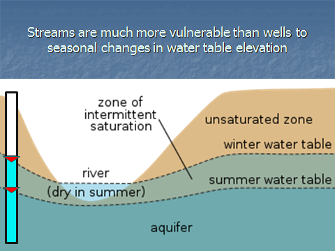 "Illustration of water table in summer and winter that reads ""streams are much more vunerable than wells to seasonal changes in water table elevation"
