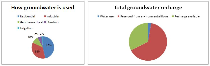 Graphics illustrating how we use groundwater and total groundwater recharge