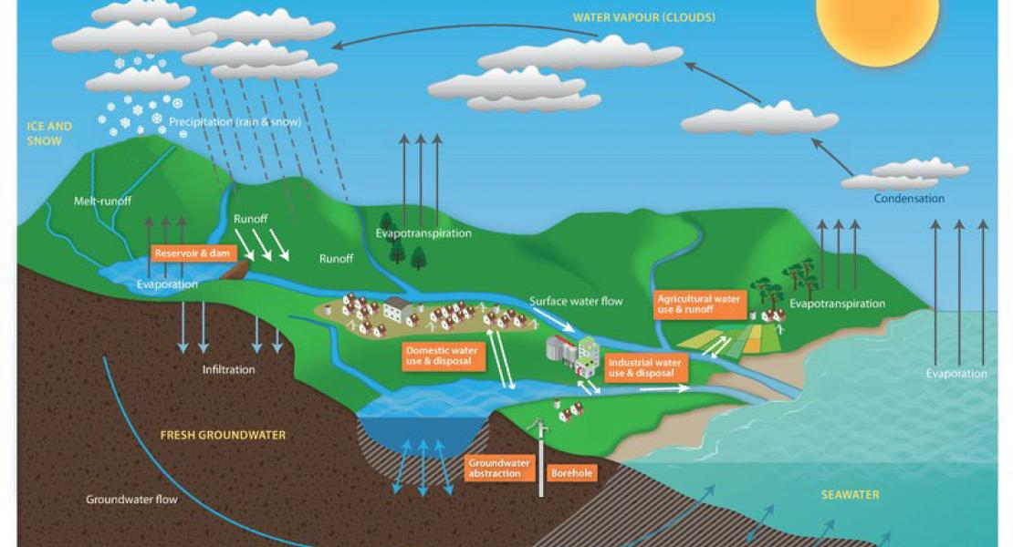 Diagram of the water cycle that illustrates source of groundwater on PEI